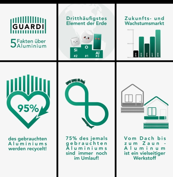 5 Fakten über Aluminium überblicksmäßig skizziert in einer Infografik