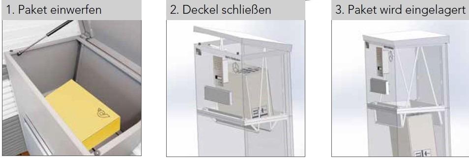 das funktionsprinzip der Paketbox von guardi