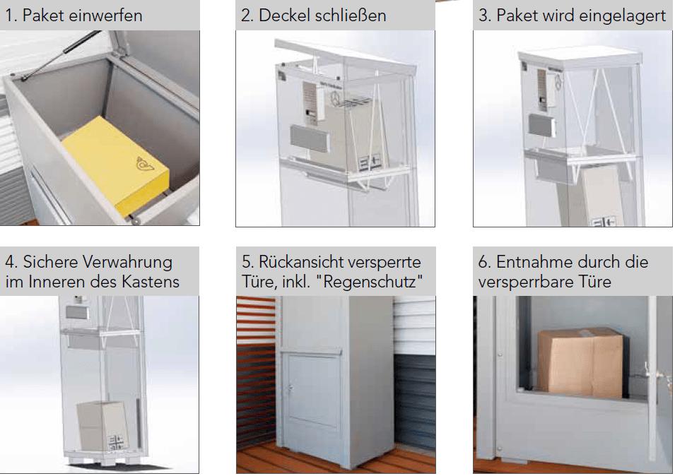 Die Funktionsweise der GUARDI-Paketbox